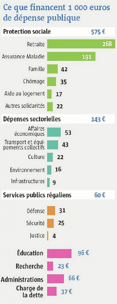 Ce que financent 1000 euros de dépense publique