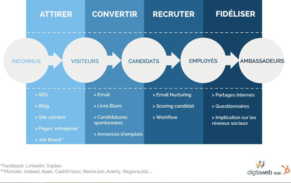 Développer sa marque employeur pour l'inbound recruiting
