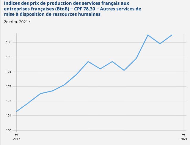 indices_prix_services_francais